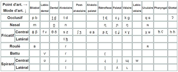Tableau des consonnes pulmoniques de base