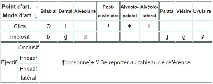 Tableau des consonnes non pulmoniques de base