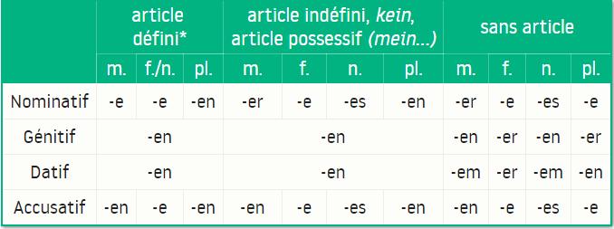 Cours intuitif #1 Déclinaisons faible, mixte et forte de l'adjectif en allemand - Quantième Art