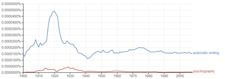 """Graphiques de la fréquence de l'emploi dans le temps des mots """"automatic writing"""" et """"psychography"""""""