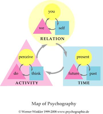 Carte de la psychographie