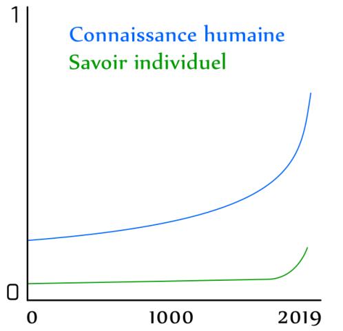 Représentation de la connaissance humaine par rapport au savoir individuel