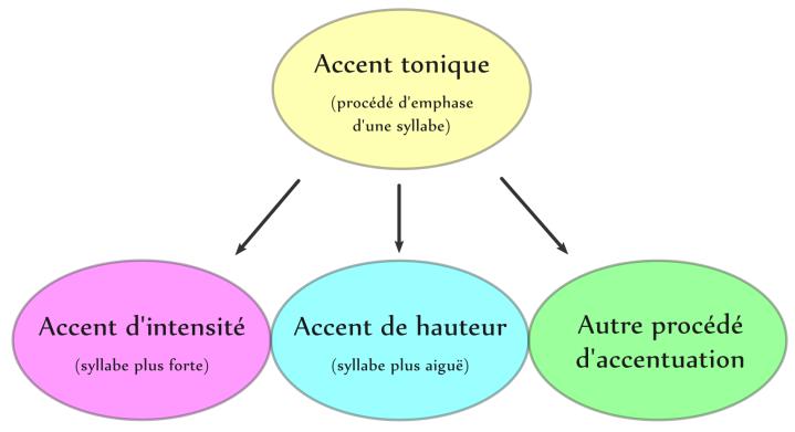 Types d'accents toniques