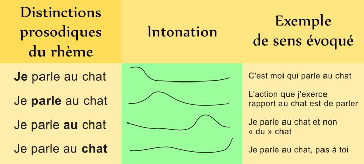 Exemples de distinctions rhématiques produites par la prosodie