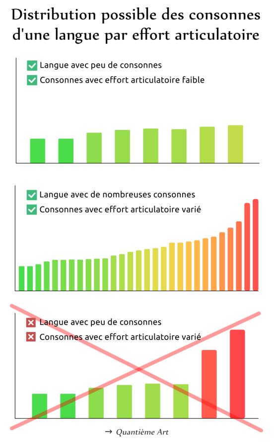 Distribution possible des consonnes d'une langue par effort articulatoire